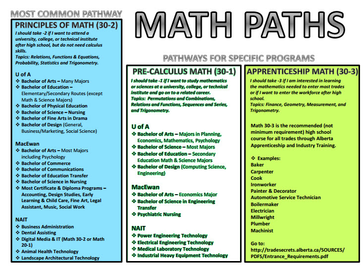 Math Paths and Post secondary.jpg