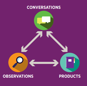 Image showing how conversations, observations and products are all intertwined