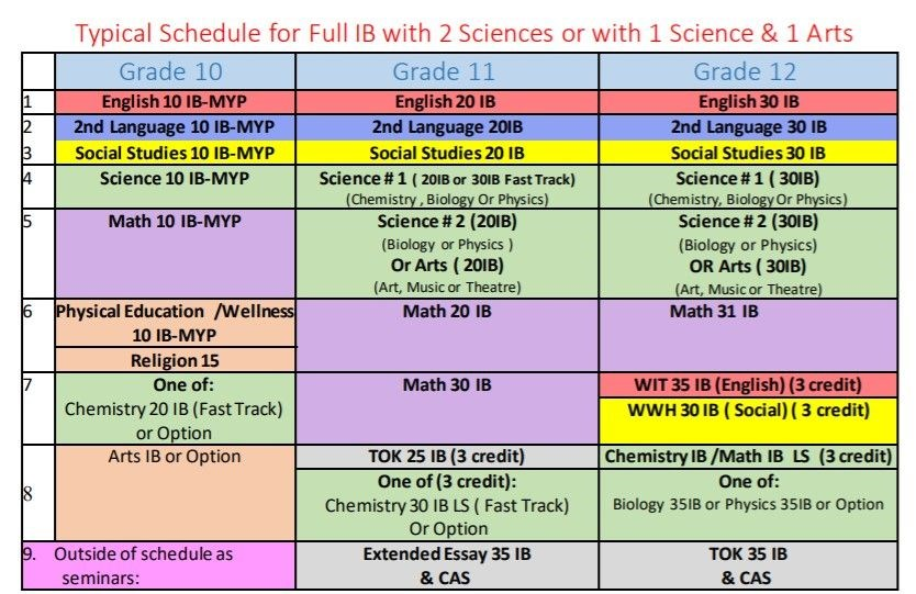 Scheduling for Full IBDP with 2 Sciences _ 1 Science & 1 Arts.jpg