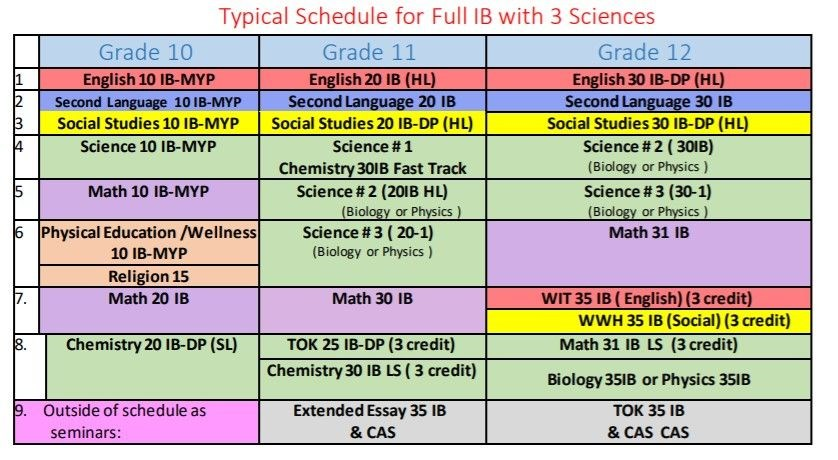Scheduling for Full IBDP with 3 Sciences.jpg